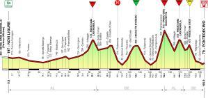 Altimetria del 74° Giro dell'Appennino