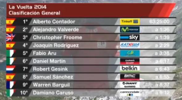 Vuelta 2014 CG dopo 16 tappa