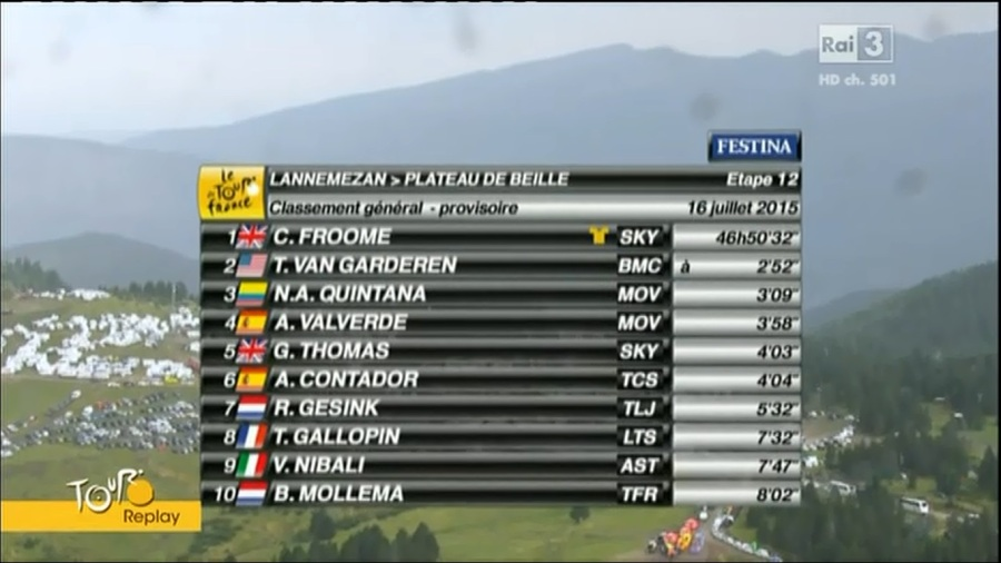 TDF Classifica generale dopo 12 tappa